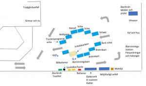 Karta över Återvinningscentralen i Eslöv.