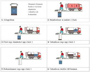 slamfordonet är indelat i två fack vilket innebär att man kan dela upp avloppsbrunnens innehåll i olika fraktioner och föra tillbaka vattenfasen till brunnen.Fordonet börjar med att suga upp slamtäcket, som läggs i fack 1. Därefter sugs vattenfasentill fack 2, . Efter detta kopplar man om till fack 1 igen för uppsugning av bottenslammet. Slutligen återförs vattenfasen i fack 2 till brunnen.