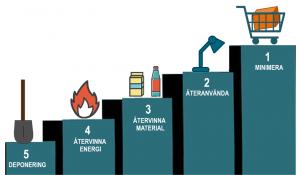 Prioritering: minimera, återanvända, återvinna, återvinna energi och sist deponera.