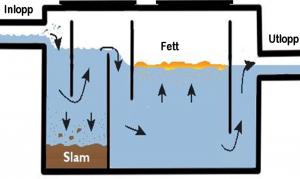 Vattnet rinner genom avskiljaren, slammet sjunker, fettet separeras uppe.