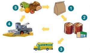 Framställning av biogas från nr 1 till nr 5.