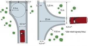 En illustration som visar att vägen ska vara 4 meter. Hindersfri remsa ska vara 1,5 meter på varje sida vid vändplatsen, annars 1 meter.